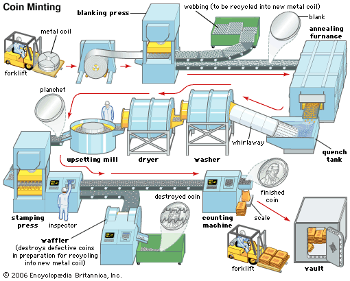The Coin Minting Process by Encyclopaedia Britannica